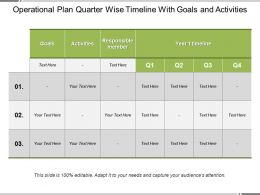 Operational Plan Quarter Wise Timeline With Goals And Activities