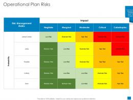 Operational Plan Risks New Business Development And Marketing Strategy Ppt Layouts Icon