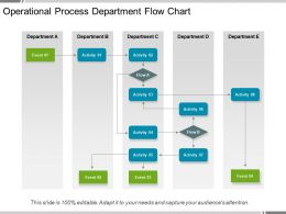 Operational Process Department Flow Chart Powerpoint Guide