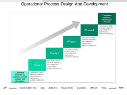 Operational Process Design And Development Powerpoint Ideas