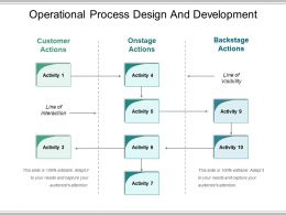 Operational Process Design And Development Powerpoint Images