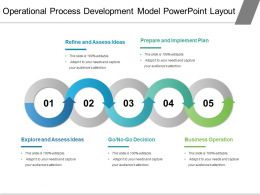 Operational Process Development Model Powerpoint Layout