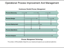 Operational Process Improvement And Management Powerpoint Shapes