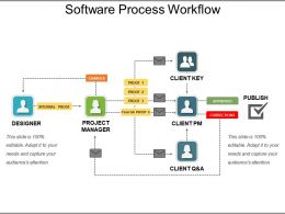 Operational Process Improvement And Management Ppt Slide