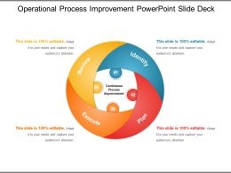 Operational Process Improvement Powerpoint Slide Deck