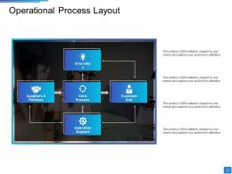 Operational Process Layout Core Process Customer End Operation Support