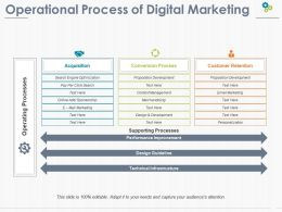 Operational Process Of Digital Marketing