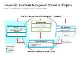 Operational Quality Risk Management Process Of Company