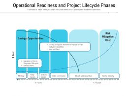 Operational Readiness And Project Lifecycle Phases