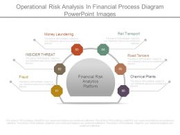 Operational Risk Analysis In Financial Process Diagram Powerpoint Images