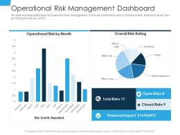 Operational Risk Management Dashboard Establishing Operational Risk Framework Organization