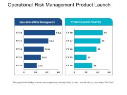 Operational Risk Management Product Launch Planning Transformational Leadership Cpb