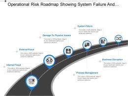 Operational Risk Roadmap Showing System Failure And Process Management