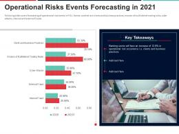 Operational Risks Events Forecasting In 2021 Approach To Mitigate Operational Risk Ppt Icons