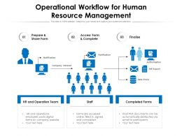 Operational Workflow For Human Resource Management