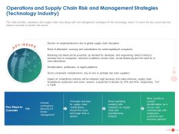 Operations And Supply Chain Risk And Management Strategies Technology Industry Ppt Grid