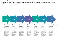Operations Architecture Business Balanced Scorecard User Experience Design