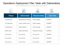 Operations Deployment Plan Table With Deliverables