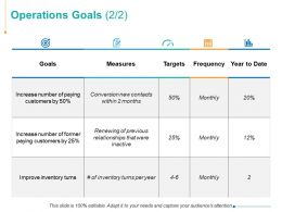 Operations Goals Measures Goals Ppt Powerpoint Presentation Summary Ideas
