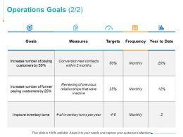 Operations Goals Measures Goals Ppt Powerpoint Presentation Summary Ideas