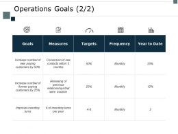 Operations Goals Targets Ppt Powerpoint Presentation Ideas Template