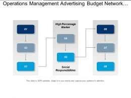 Operations Management Advertising Budget Network Database Competitive Analysis Cpb