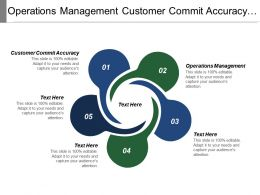 Operations Management Customer Commit Accuracy Discontinued Products Data Errors