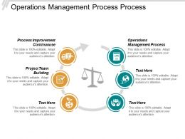 Operations Management Process Process Improvement Continuous Project Team Building Cpb
