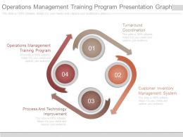 Operations Management Training Program Presentation Graphics