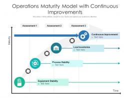 Operations Maturity Model With Continuous Improvements