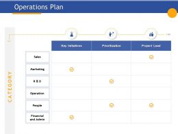 Operations Plan Key Initiatives Ppt Powerpoint Presentation Visual Aids Example File
