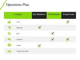 Operations Plan Ppt Model Template 2