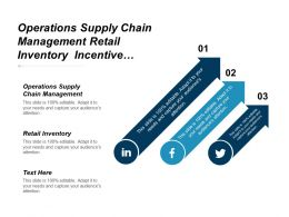 Operations Supply Chain Management Retail Inventory Incentive Management Cpb