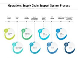Operations Supply Chain Support System Process