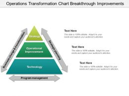 Operations Transformation Chart Breakthrough Improvements Presentation Ideas