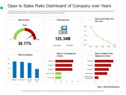 Opex To Sales Ratio Dashboard Of Company Over Years Powerpoint Template