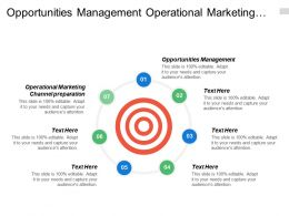 Opportunities Management Operational Marketing Channel Preparation Inventory Control