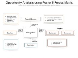 Opportunity Analysis Using Poster 5 Forces Matrix