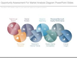 Opportunity Assessment For Market Analysis Diagram Powerpoint Slides