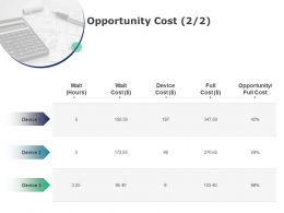 Opportunity Cost Device Cost Ppt Powerpoint Presentation Slides Gallery