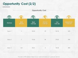 Opportunity Cost Device Ppt Powerpoint Presentation Model Deck