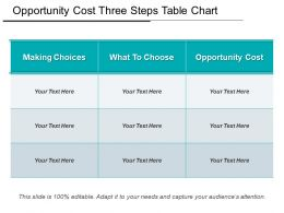 Opportunity Cost Three Steps Table Chart