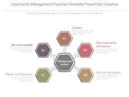 Opportunity Management Flowchart Template Powerpoint Graphics