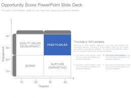 Opportunity Score Powerpoint Slide Deck