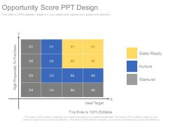 Opportunity Score Ppt Design