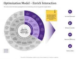 Optimization Model Enrich Interaction Empowered Customer Engagement Ppt Powerpoint Brochure