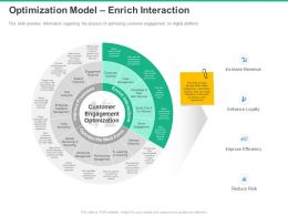 Optimization Model Enrich Interaction Enhance Loyalty Ppt Powerpoint Presentation Brochure