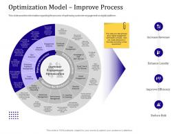 Optimization Model Improve Process Empowered Customer Engagement Ppt Powerpoint Templates