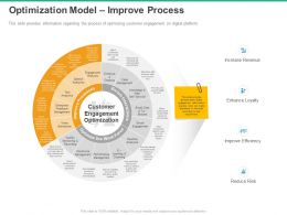Optimization Model Improve Process Increase Revenue Ppt Powerpoint Presentation Mockup