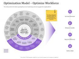 Optimization Model Optimize Workforce Empowered Customer Engagement Ppt Styles Slides